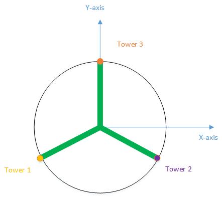 Delta coordinate system